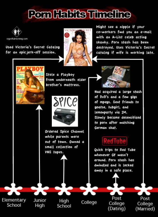 The Porn Habits Timeline