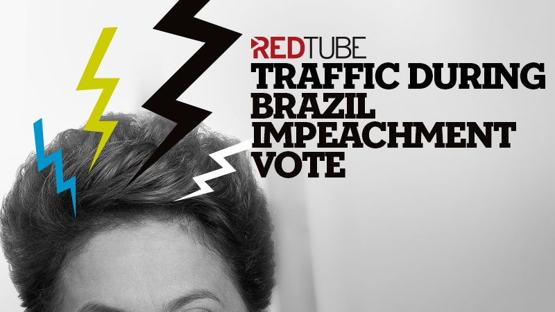 Redtube Traffic During Brazil Impeachment Vote