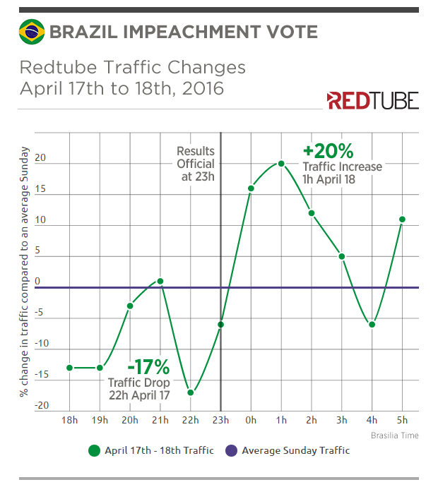 redtube-insights-brazil-impeachment-traffic-change