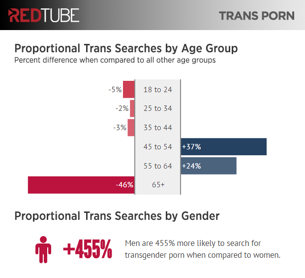 redtube-transexual-porn-stats-us-demographic