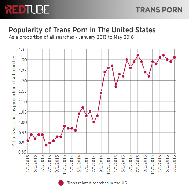 redtube-transexual-porn-stats-us-growth