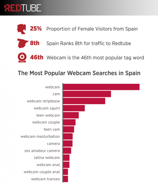 Webcam girls in Spain