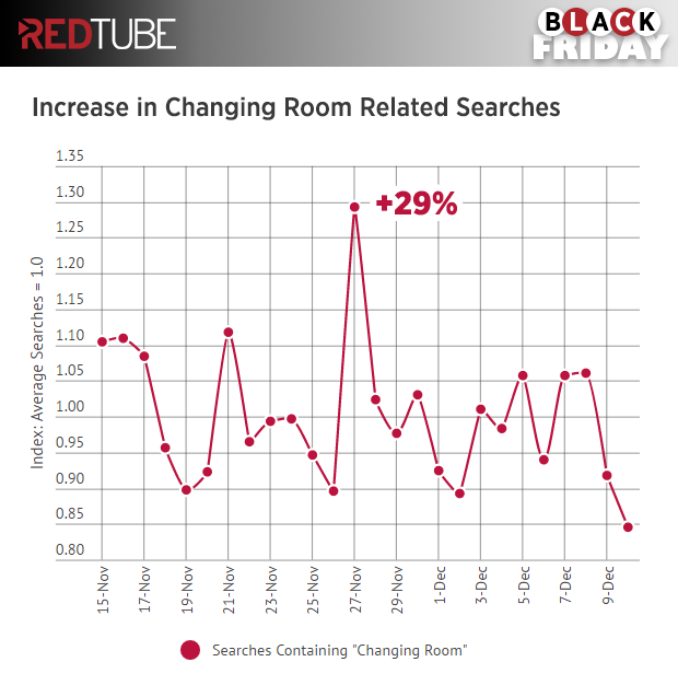 redtube-black-friday-changing-room-searches