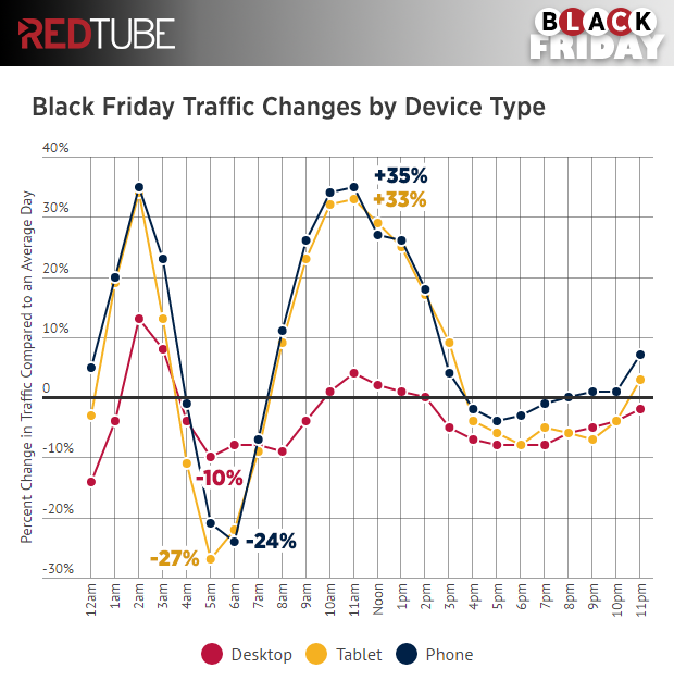 redtube-black-friday-hourly-traffic