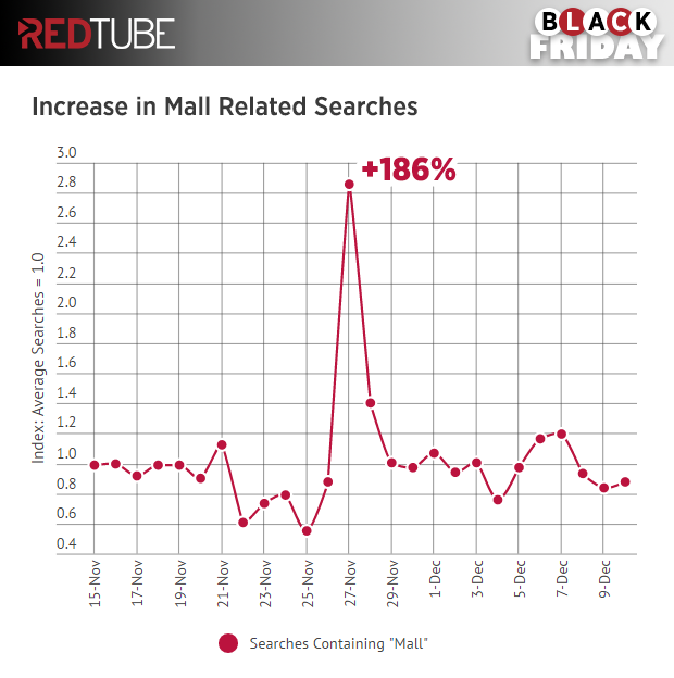 redtube-black-friday-mall-searches