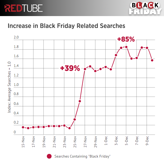 redtube-black-friday-search-timeline