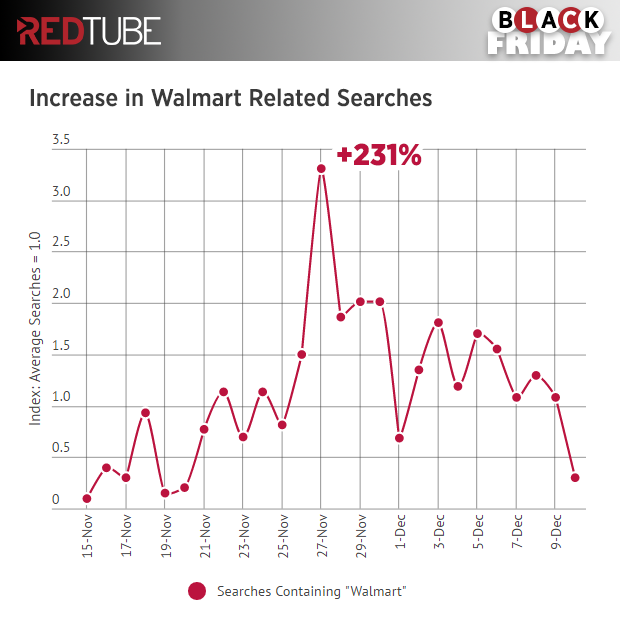 redtube-black-friday-walmart-searches