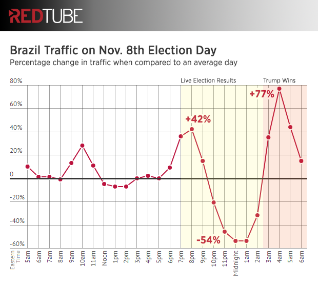 redtube-election-day-brazil-traffic