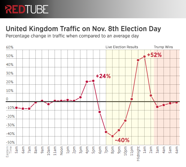 redtube-election-day-uk-traffic