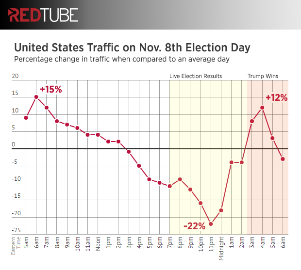 redtube-election-day-us-traffic