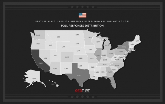 redtube-poll-distribution