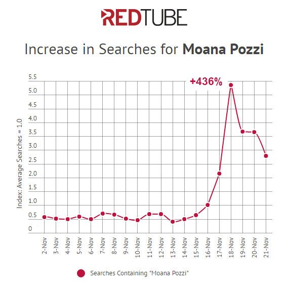 redtube-searches-for-moana-pozzi