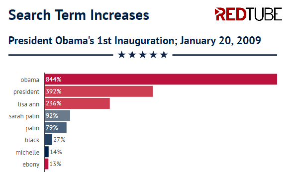redtube-2009-inauguration-searches