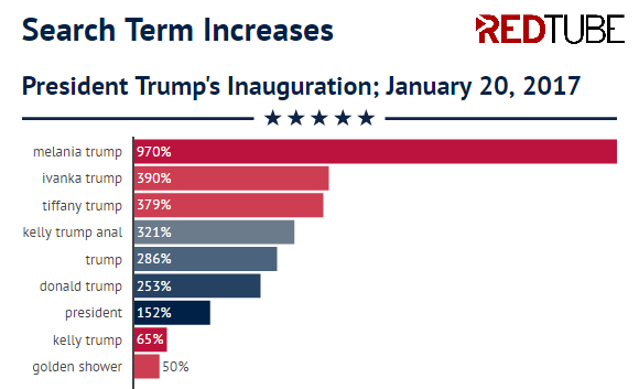 redtube-2017-inauguration-searches