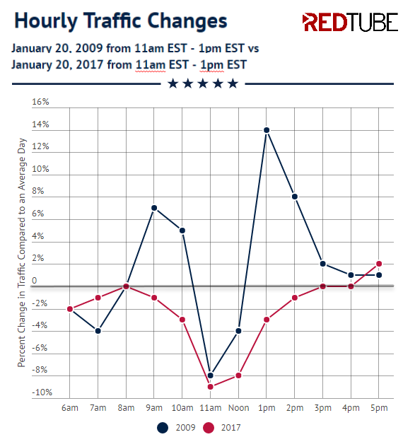 redtube-hourly-traffic-changes-inauguration-2009-2017